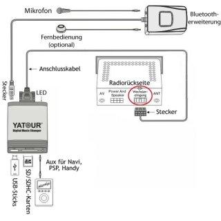Yatour Musik Freisprech Adapter Bluetooth USB SD AUX Adapter Peugeot  Citroen RD4 RT4 RT3