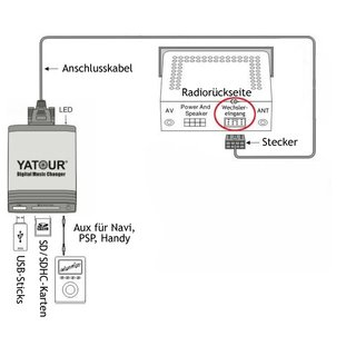 Super Yatour Usb Sd Aux Adapter Peugeot Citroen Rd3 Rm2 Rb3 Wiring 101 Archstreekradiomeanderfmnl